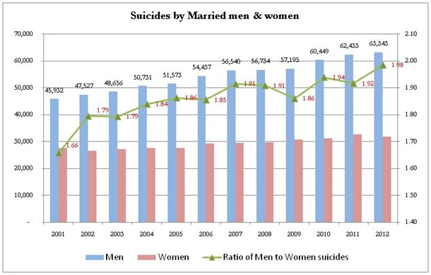 Suicides by Married Men and Women