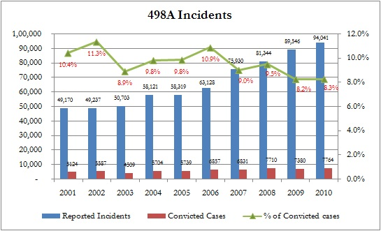 498A Incidents