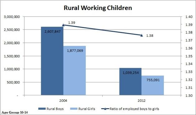 Rural Working Children